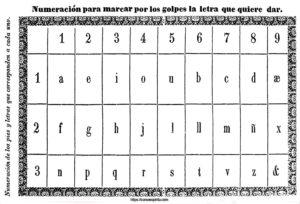 Numeración de los pies y letras que corresonden